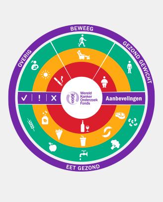 Voorlichtingsmodel WKOF